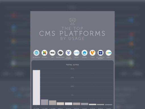 Infographics: The Top CMS Platforms by Usage